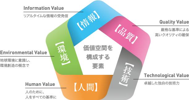 価値空間創造会社