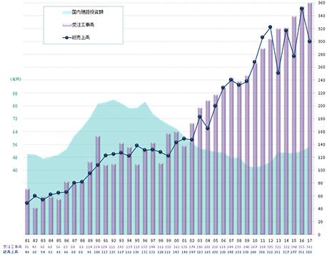 受注工事高・総売上高推移(億円)